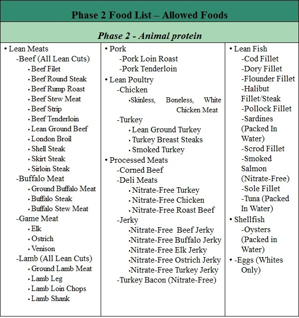 fast metabolism diet phase 2 list of allowed foods part 2