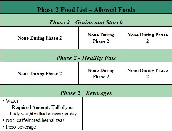 fast metabolism diet phase 2 list of allowed foods part 6