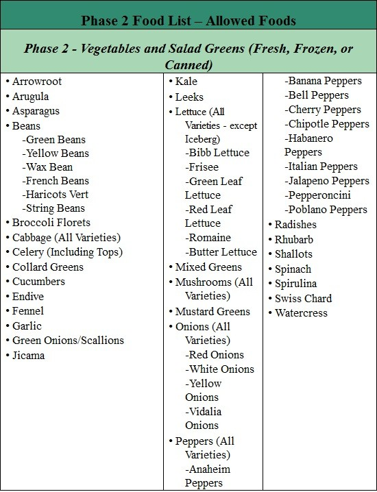 fast metabolism diet phase 2 list of allowed foods