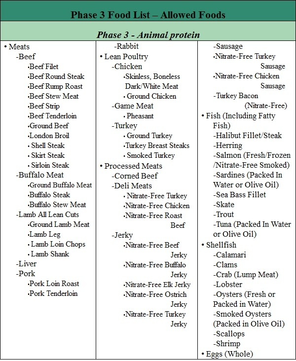 fast metabolism diet phase 3 list of allowed foods part 4