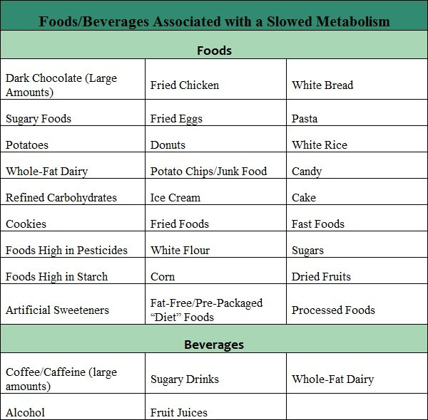 foods that decrease metabolism